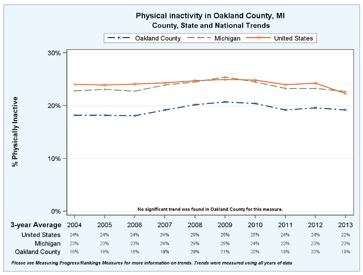 physical inactivity ranking oakland county michigan